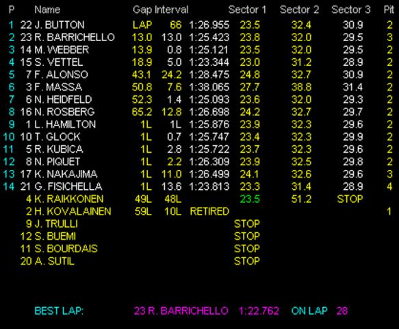 F1_2009_rd5_race_result_2